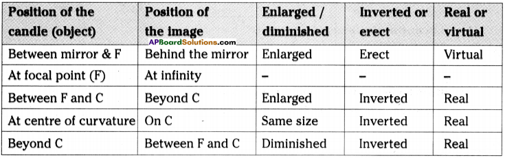 AP Board 9th Class Physical Science Solutions Chapter 7 Reflection of Light at Curved Surfaces 25