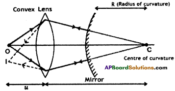 AP Board 9th Class Physical Science Solutions Chapter 7 Reflection of Light at Curved Surfaces 28