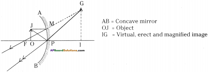 AP Board 9th Class Physical Science Solutions Chapter 7 Reflection of Light at Curved Surfaces 4