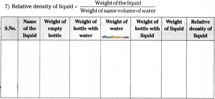 AP Board 9th Class Physical Science Solutions Chapter 9 Floating Bodies 6
