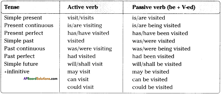 AP SSC 10th Class English Solutions Chapter 6A My Childhood 6