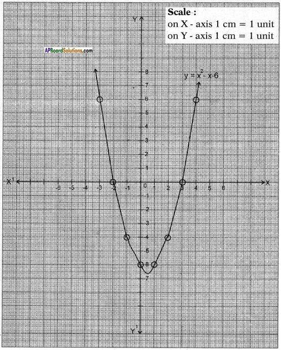 AP SSC 10th Class Maths Chapter 3 Polynomials InText Questions 10