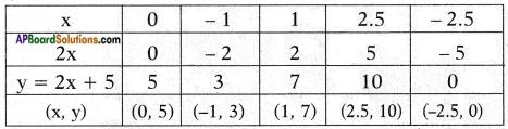 AP SSC 10th Class Maths Chapter 3 Polynomials InText Questions 3