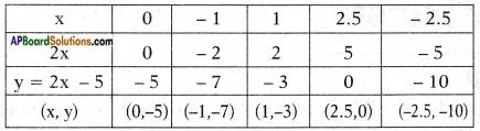 AP SSC 10th Class Maths Chapter 3 Polynomials InText Questions 5