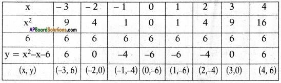 AP SSC 10th Class Maths Chapter 3 Polynomials InText Questions 9