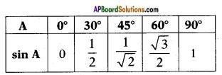 AP SSC 10th Class Maths Solutions Chapter 11 Trigonometry InText Questions 20