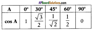 AP SSC 10th Class Maths Solutions Chapter 11 Trigonometry InText Questions 21