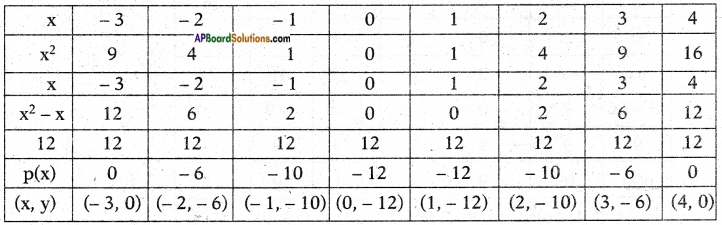 AP SSC 10th Class Maths Solutions Chapter 3 Polynomials Ex 3.2 2