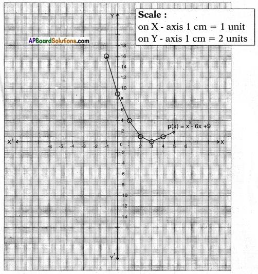 AP SSC 10th Class Maths Solutions Chapter 3 Polynomials Ex 3.2 5
