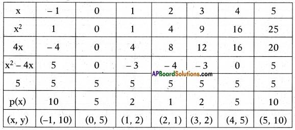 AP SSC 10th Class Maths Solutions Chapter 3 Polynomials Ex 3.2 6