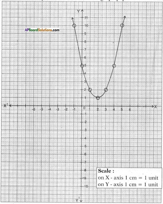 AP SSC 10th Class Maths Solutions Chapter 3 Polynomials Ex 3.2 7