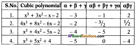 AP SSC 10th Class Maths Solutions Chapter 3 Polynomials Ex 3.3 3