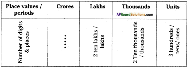 AP Board 6th Class Maths Notes Chapter 1 Numbers All Around us 2