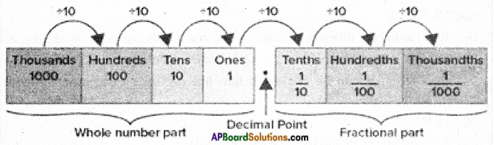 AP Board 6th Class Maths Notes Chapter 5 Fractions and Decimals 2