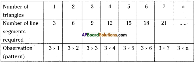 AP Board 6th Class Maths Notes Chapter 7 Introduction to Algebra 1