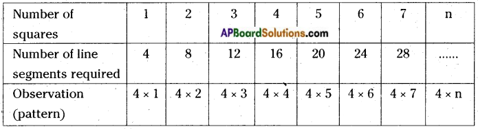 AP Board 6th Class Maths Notes Chapter 7 Introduction to Algebra 2