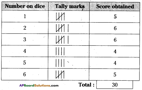 AP Board 6th Class Maths Solutions Chapter 12 Data Handling Unit Exercise 2