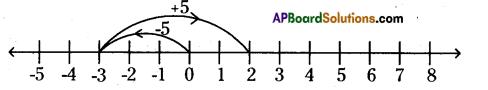 AP Board 6th Class Maths Solutions Chapter 4 Integers InText Questions 3