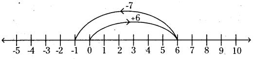 AP Board 6th Class Maths Solutions Chapter 4 Integers InText Questions 8