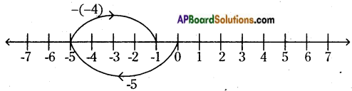 AP Board 6th Class Maths Solutions Chapter 4 Integers Unit Exercise 5
