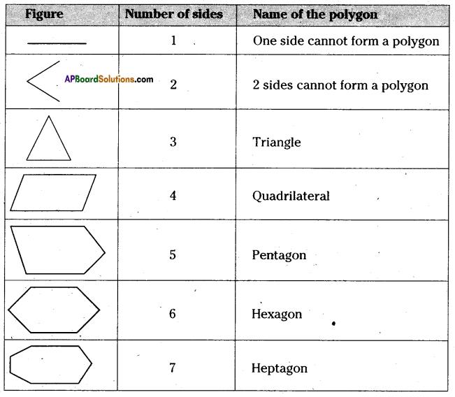 AP Board 6th Class Maths Solutions Chapter 9 2D-3D Shapes InText Questions 1