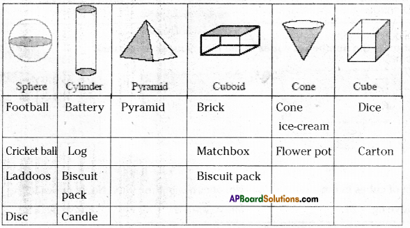 AP Board 7th Class Maths Solutions Chapter 14 Understanding 3D and 2D Shapes Ex 1 2