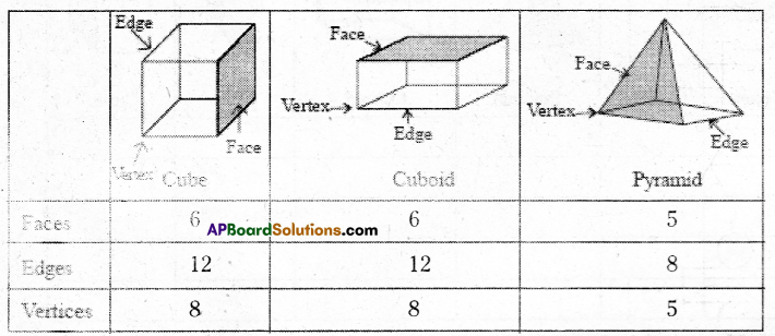 AP Board 7th Class Maths Solutions Chapter 14 Understanding 3D and 2D Shapes Ex 1 4