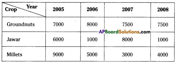 AP Board 7th Class Maths Solutions Chapter 7 Data Handling Ex 1 2
