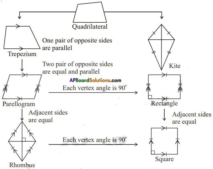 AP Board 8th Class Maths Notes Chapter 3 Construction of Quadrilaterals 1