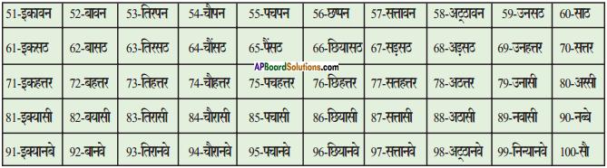 AP Board 9th Class Hindi Solutions Chapter 12 जागो ग्राहक जागो! 2