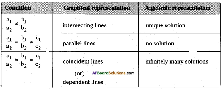 AP SSC 10th Class Maths Notes Chapter 4 Pair of Linear Equations in Two Variables 2