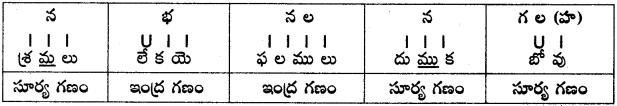 AP SSC 10th Class Telugu Grammar Alankaralu అలంకారాలు 2