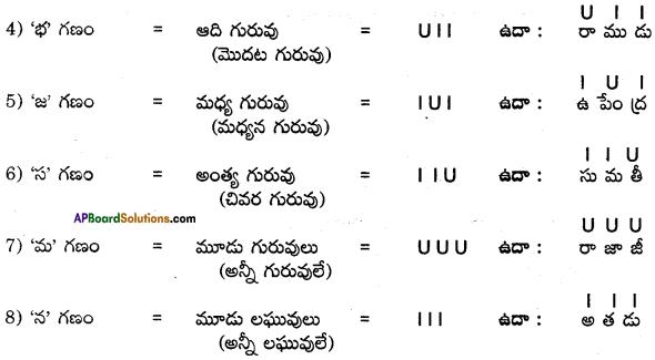 AP SSC 10th Class Telugu Grammar Chandassu ఛందస్సు 10