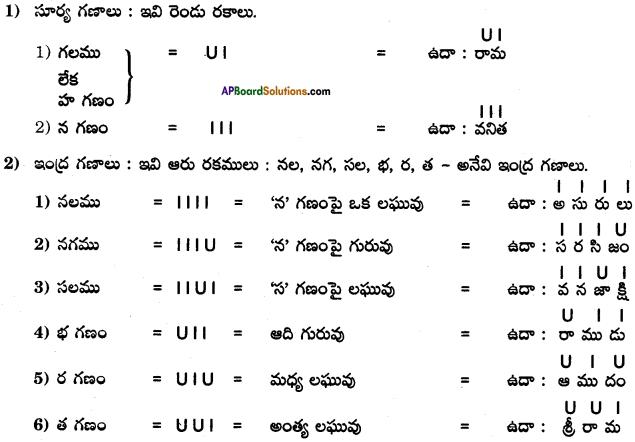 AP SSC 10th Class Telugu Grammar Chandassu ఛందస్సు 15