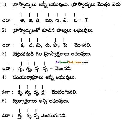 AP SSC 10th Class Telugu Grammar Chandassu ఛందస్సు 2