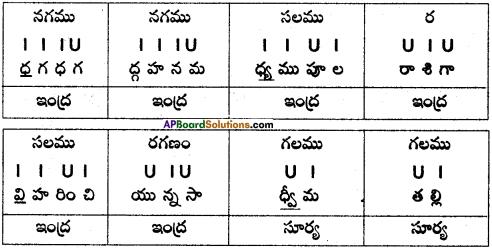 AP SSC 10th Class Telugu Grammar Chandassu ఛందస్సు 20