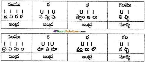 AP SSC 10th Class Telugu Grammar Chandassu ఛందస్సు 21