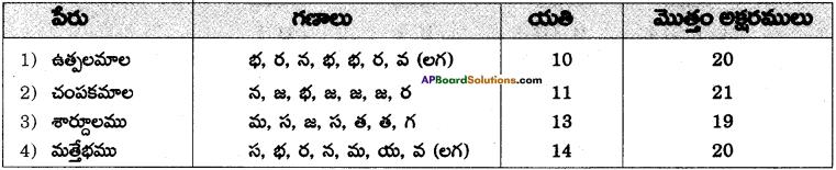 AP SSC 10th Class Telugu Grammar Chandassu ఛందస్సు 23