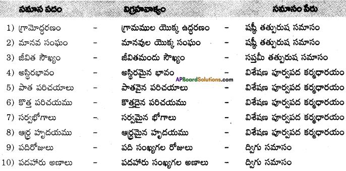AP SSC 10th Class Telugu Solutions Chapter 3 జానపదుని జాబు 2