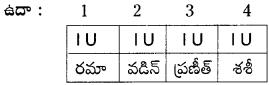 AP Board 9th Class Telugu Grammar Chandassu ఛందస్సు 9