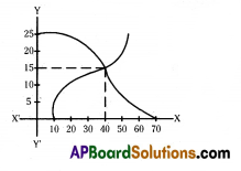 AP 10th Class Maths Bits Chapter 14 Statistics with Answers 1