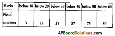 AP 10th Class Maths Bits Chapter 14 Statistics with Answers 10