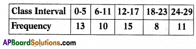 AP 10th Class Maths Bits Chapter 14 Statistics with Answers 16