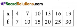 AP 10th Class Maths Bits Chapter 14 Statistics with Answers 17