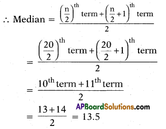AP 10th Class Maths Bits Chapter 14 Statistics with Answers 20