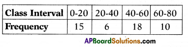 AP 10th Class Maths Bits Chapter 14 Statistics with Answers 5