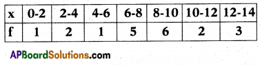 AP 10th Class Maths Bits Chapter 14 Statistics with Answers 7