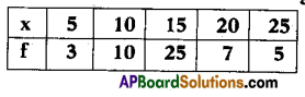 AP 10th Class Maths Bits Chapter 14 Statistics with Answers 9