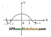 AP 10th Class Maths Bits Chapter 3 Polynomials Bits 12