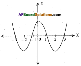 AP 10th Class Maths Bits Chapter 3 Polynomials Bits 16